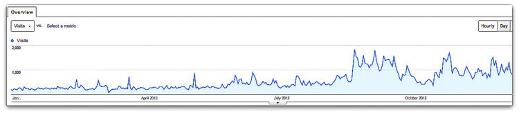 """This screenshot of my 2012 Google Analytics for Around the World """"L"""" reveals exciting growth!"""