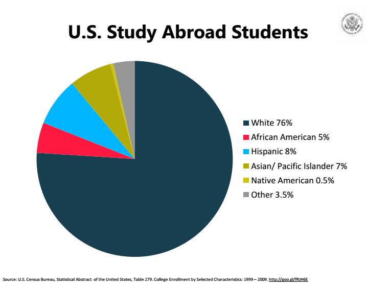 A second slide from the White House summit, in which they emphasized their commitment to supporting students of all racial backgrounds to study abroad, given the current imbalance.