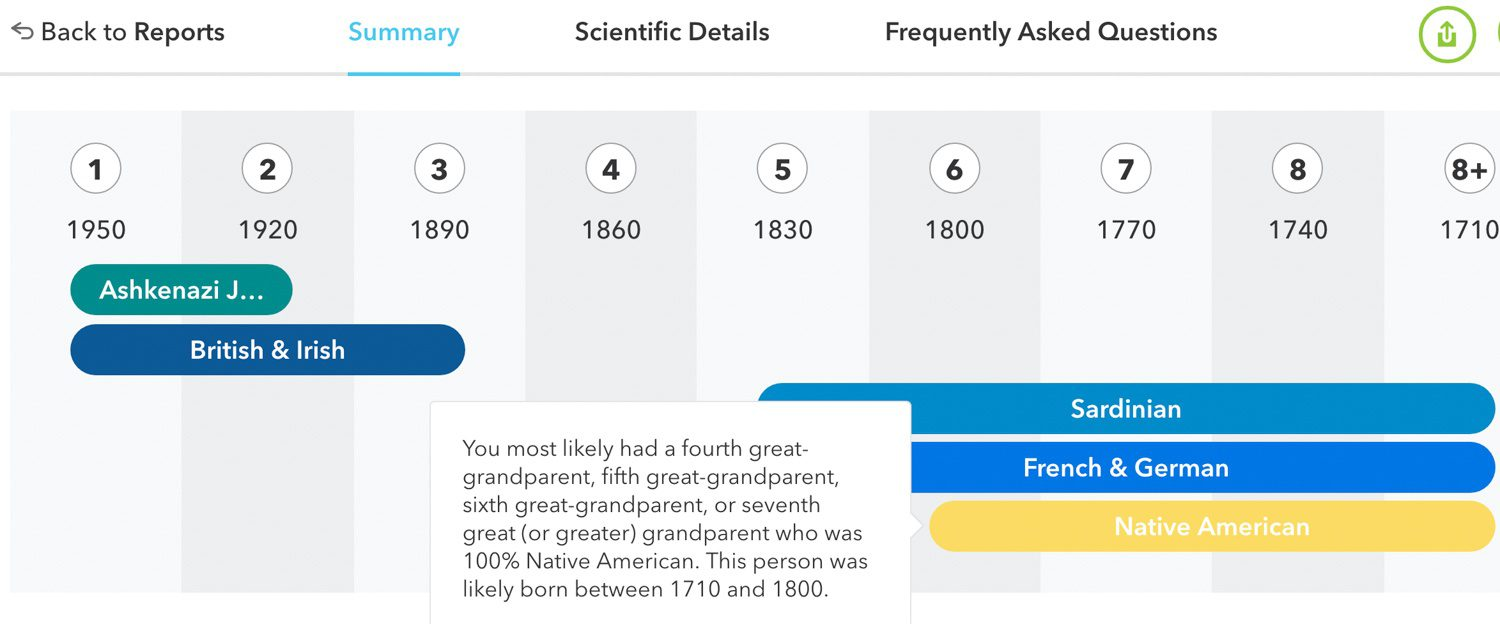 This timeline was fascinating. Who is the Native American relative?